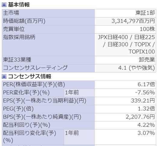 伊藤忠のEPS_PER